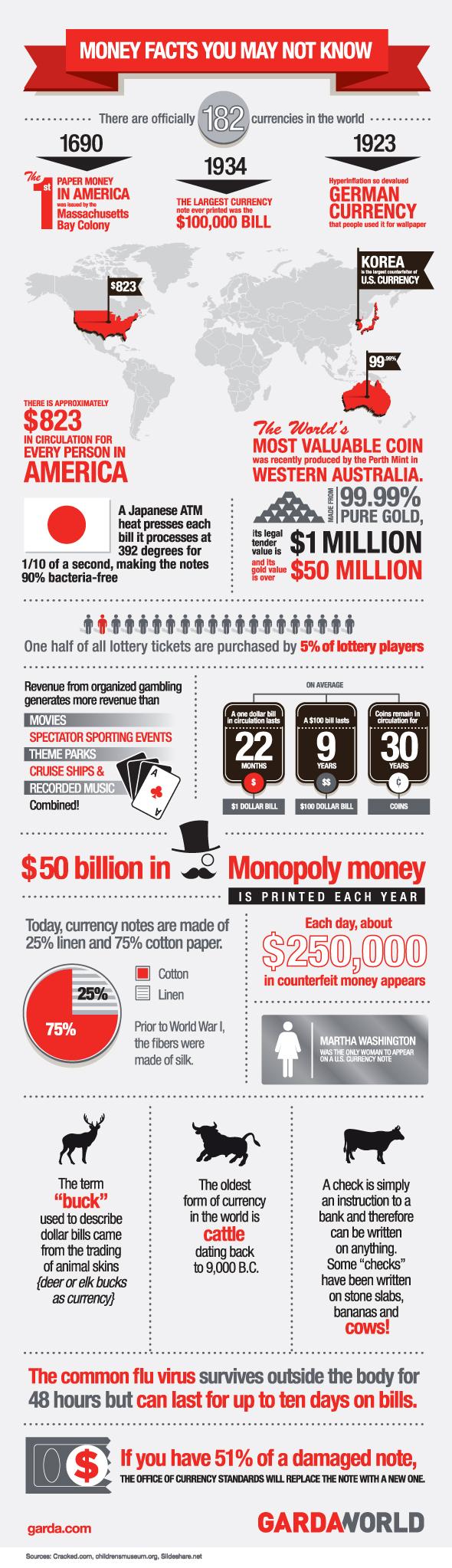 Garda_money facts_infographic